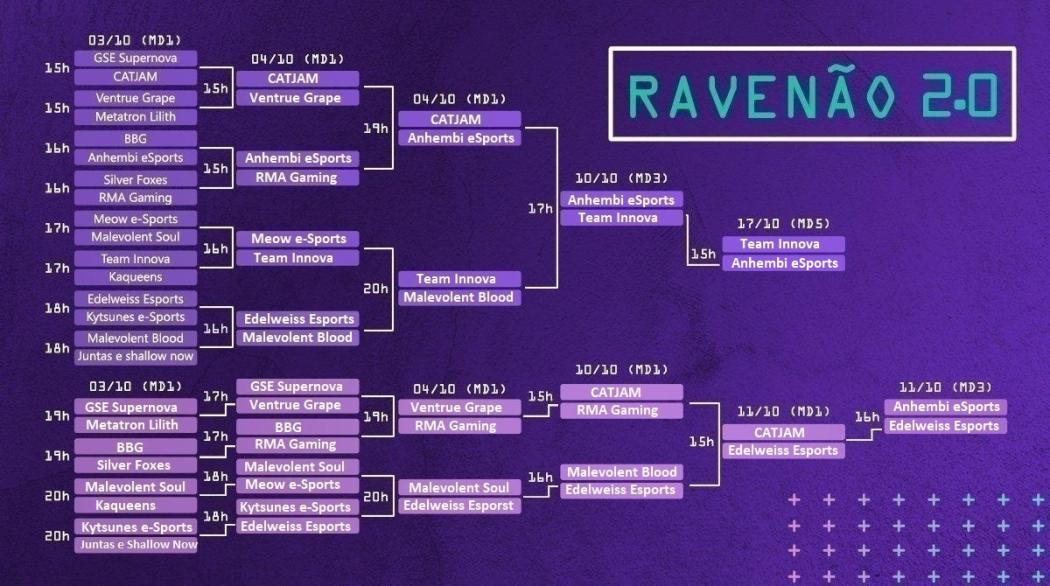 Chave Ravenão 2.0