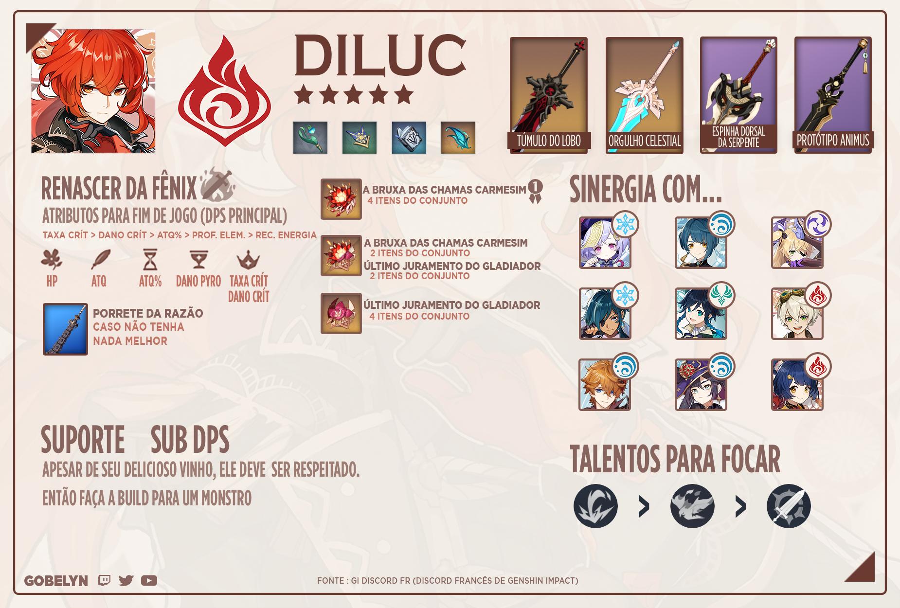 Build Diluc recomendada para abismos 9 e 10
