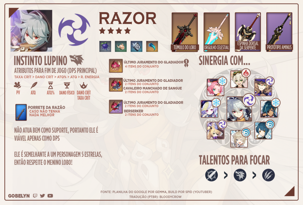 Build recomendada para Razor.
